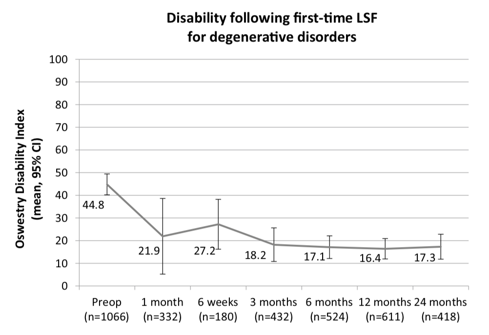 Pain and disability after first‐time spinal fusion