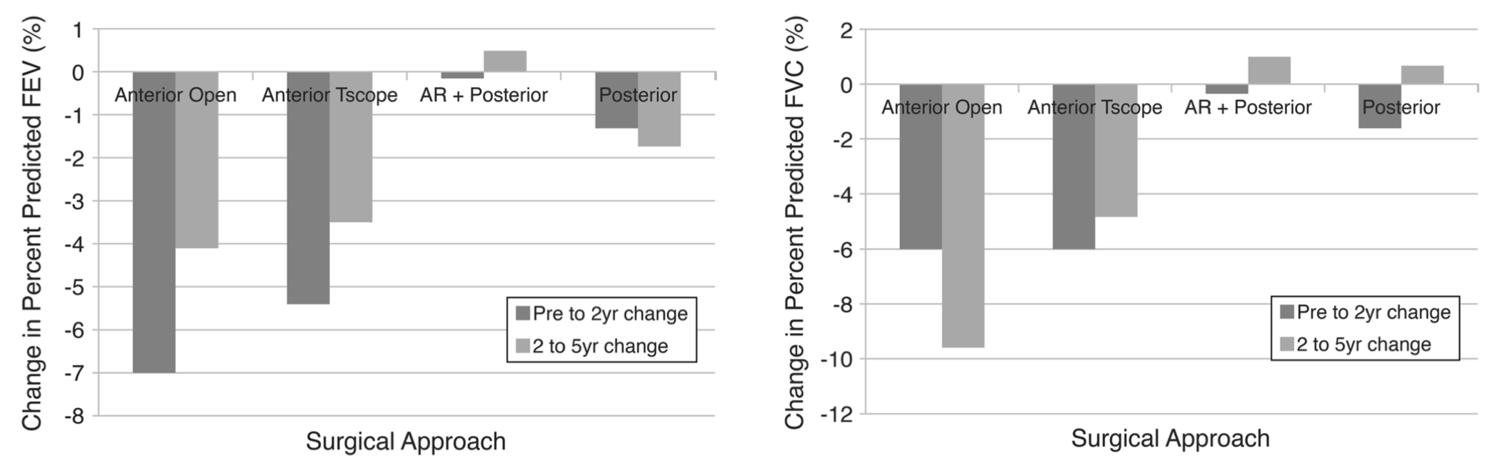 Progressive decline in pulmonary function 5 years post-operatively in patients who underwent anterior instrumentation for surgical correction of adolescent idiopathic scoliosis
