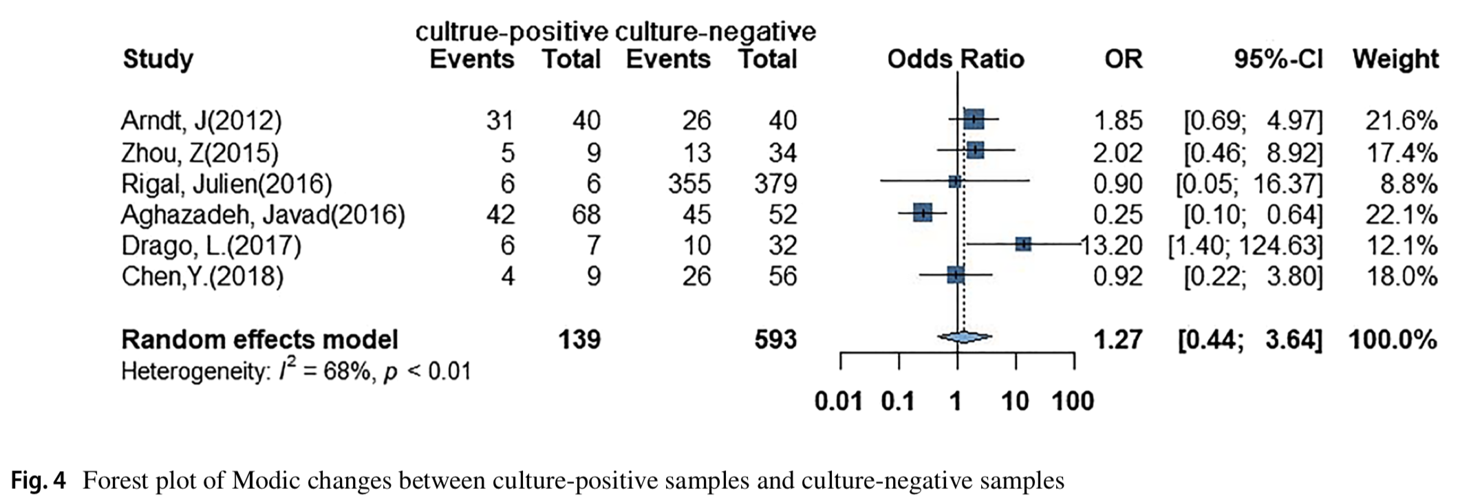The bacteria-positive proportion in the disc tissue samples from surgery: a systematic review and meta-analysis