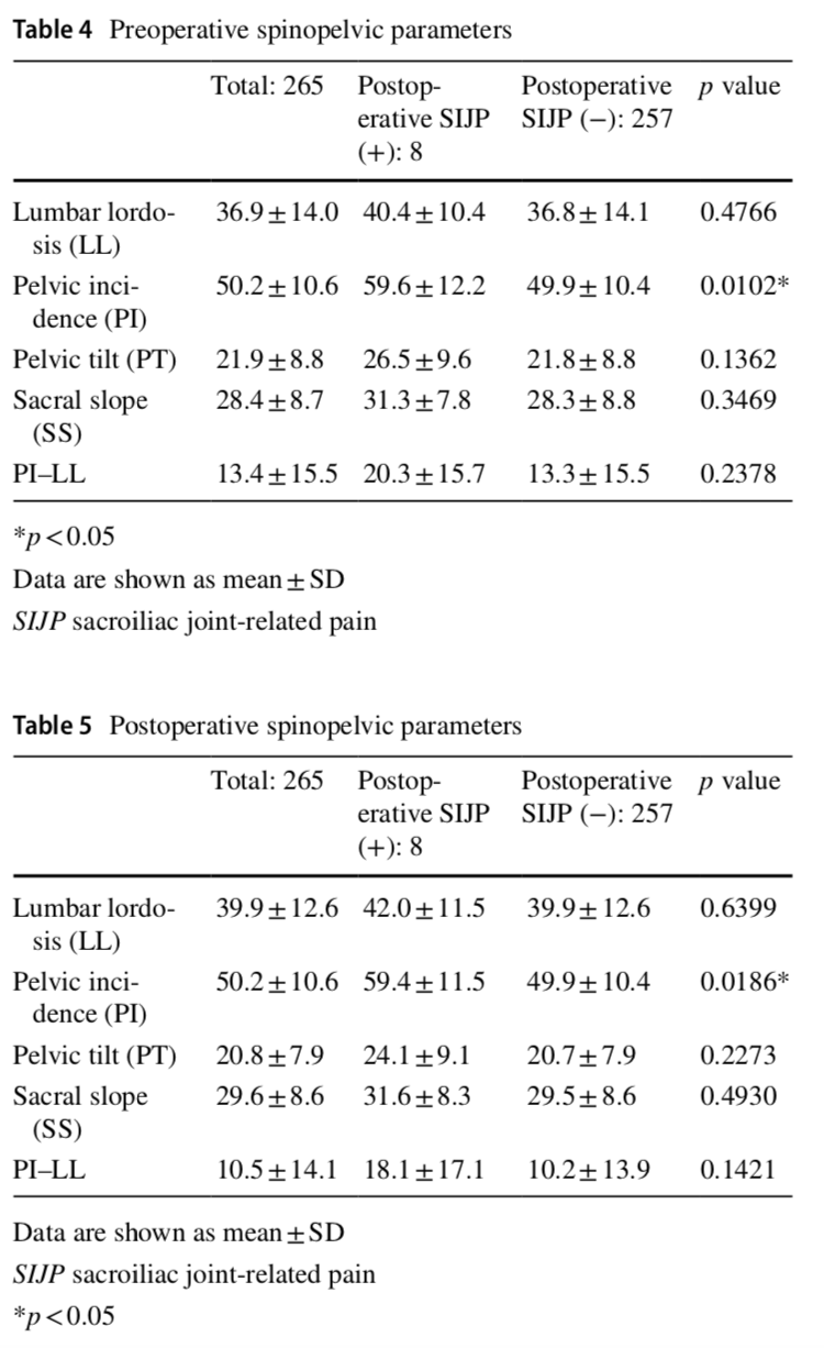 The association between sacroiliac joint-related pain following lumbar spine surgery and spinopelvic parameters: a prospective multicenter study