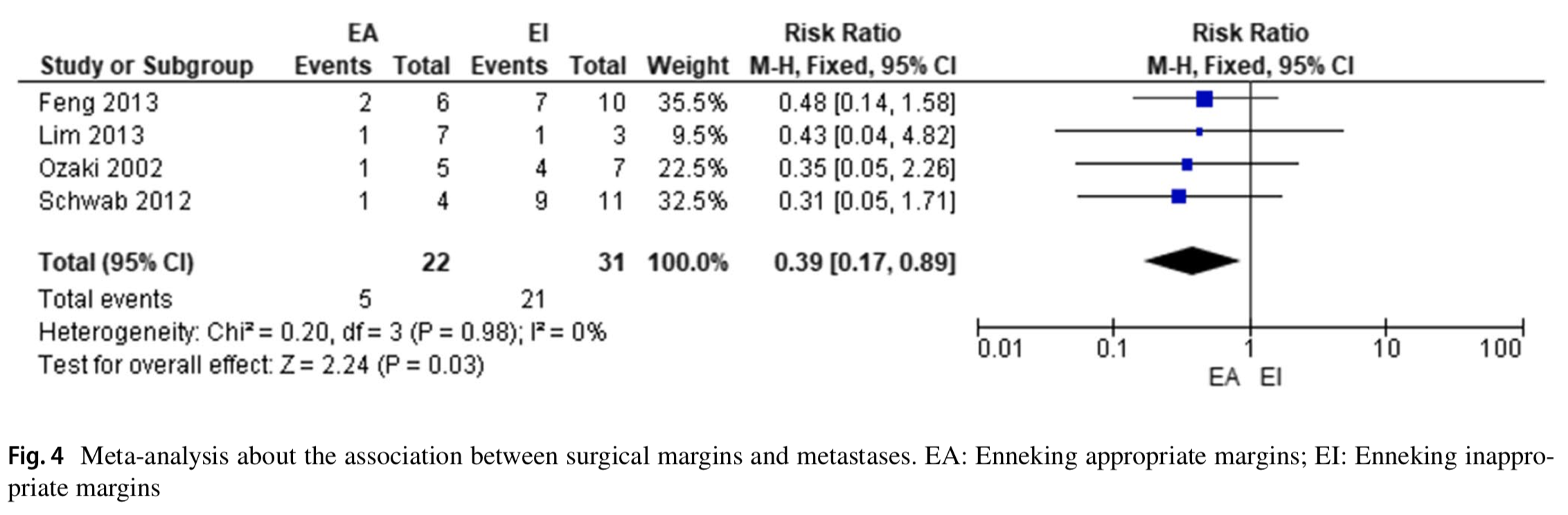 Clinical effectiveness of Enneking appropriate versus Enneking inappropriate procedure in patients with primary osteosarcoma of the spine