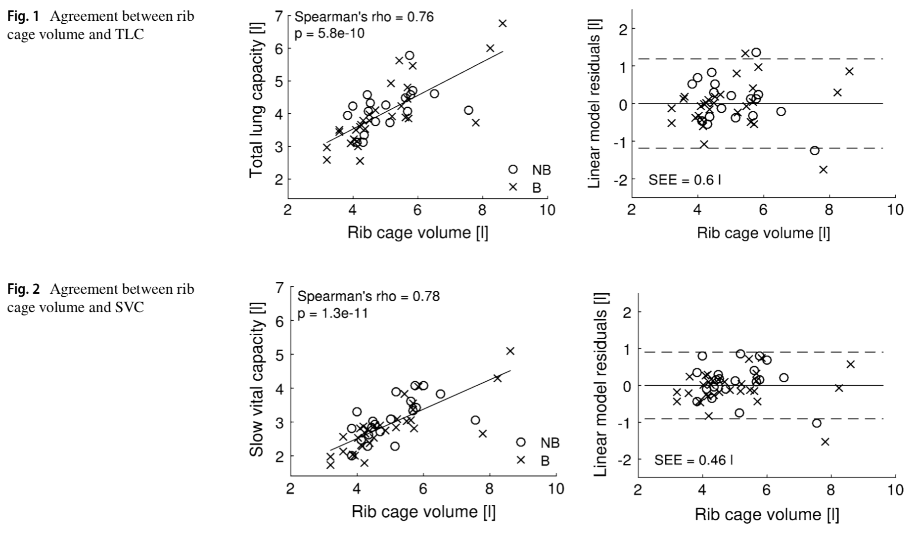 Biplanar stereoradiography predicts pulmonary function tests in adolescent idiopathic scoliosis: a cross-sectional study