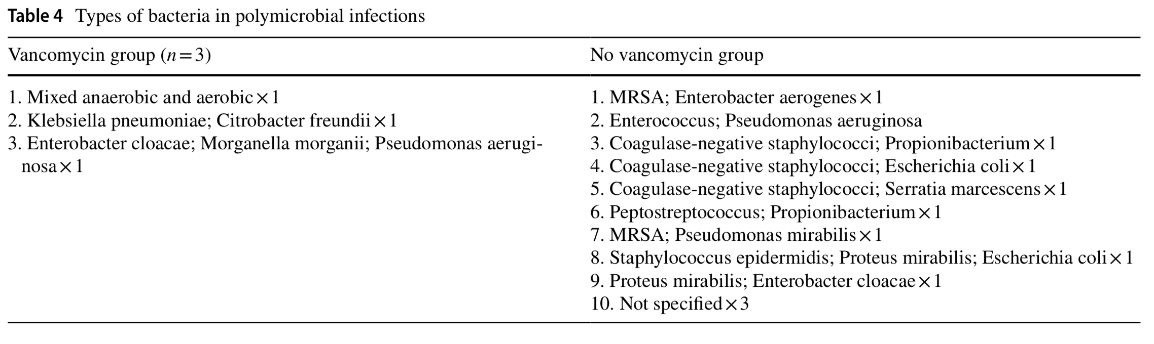 Meta-analysis of topical vancomycin powder for microbial profile in spinal surgical site infections