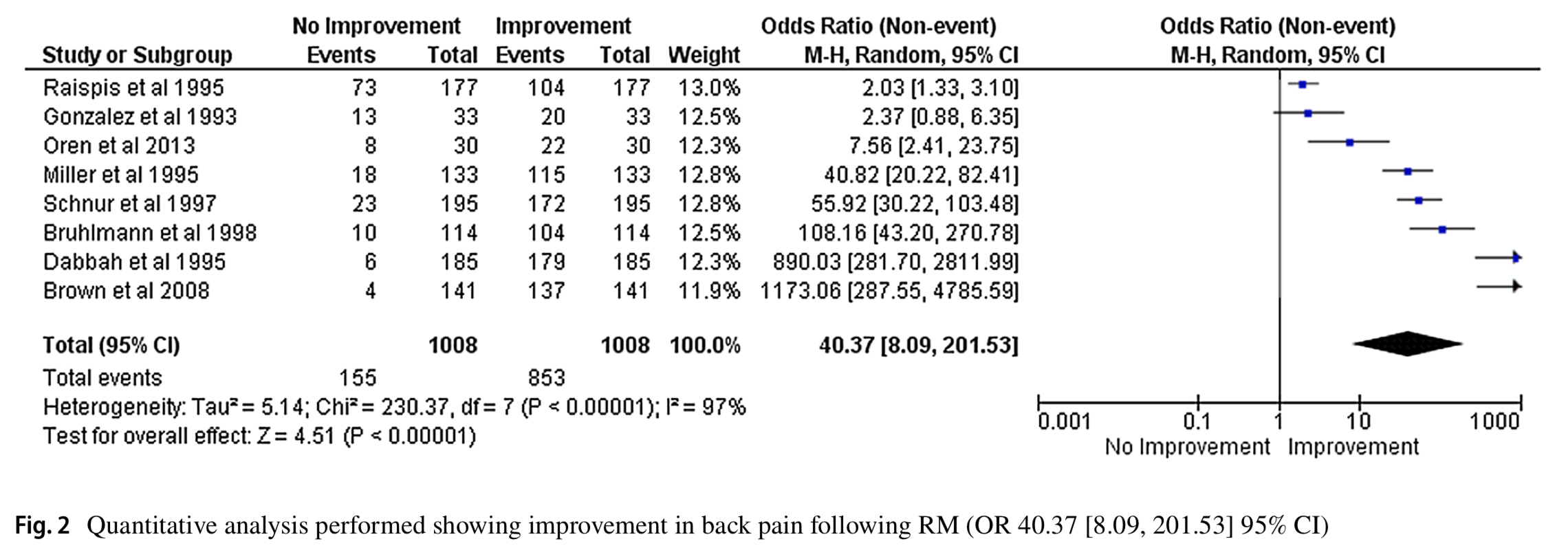 Reduction mammoplasty and back pain: a systematic review and meta-analysis