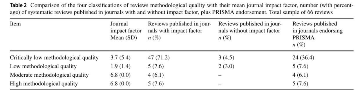 Journal impact factor is associated with PRISMA endorsement, but not with the methodological quality of low back pain systematic reviews: a methodological review