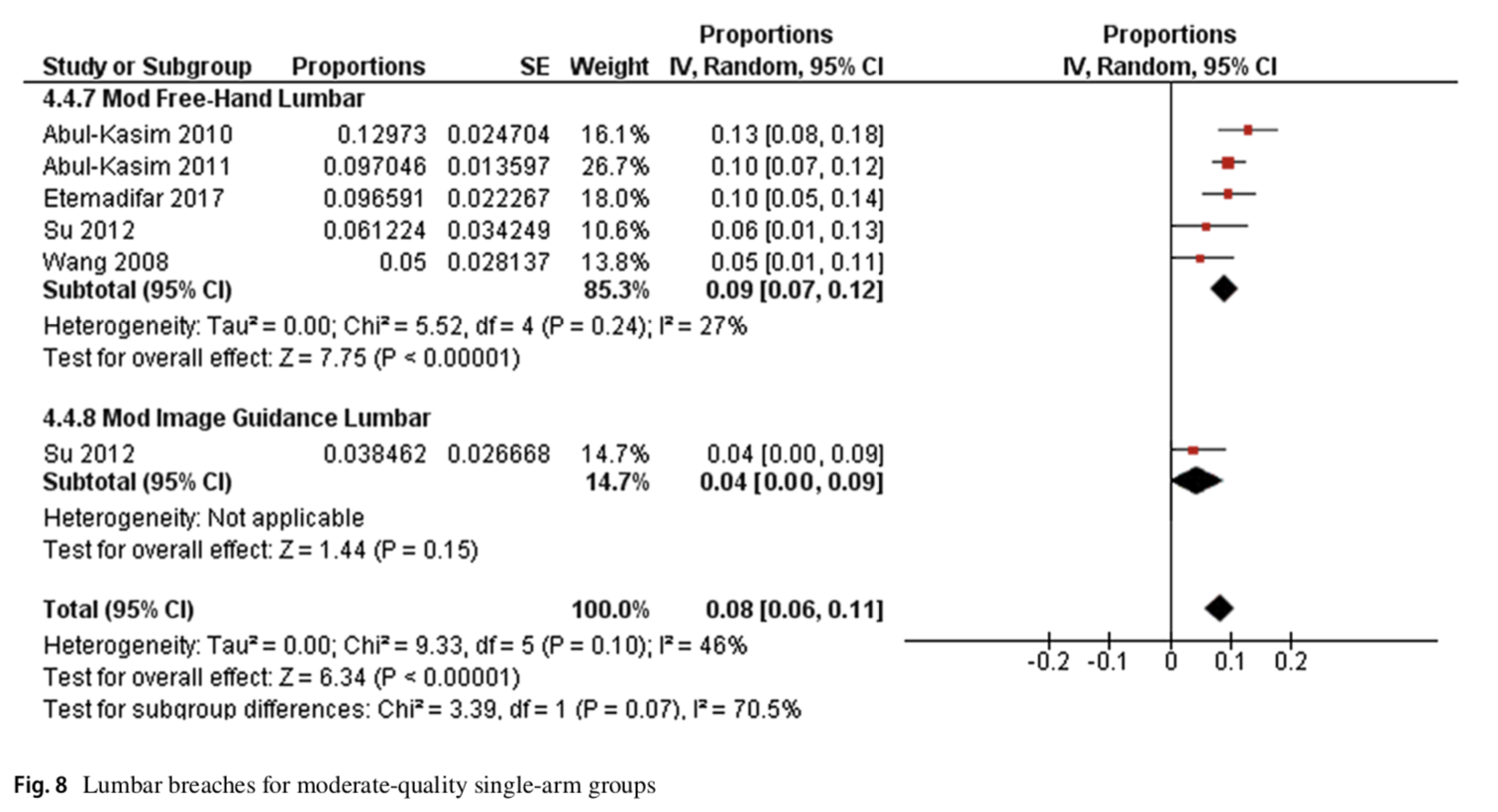 Does image guidance decrease pedicle screw-related complications in surgical treatment of adolescent idiopathic scoliosis: a systematic review update and meta-analysis