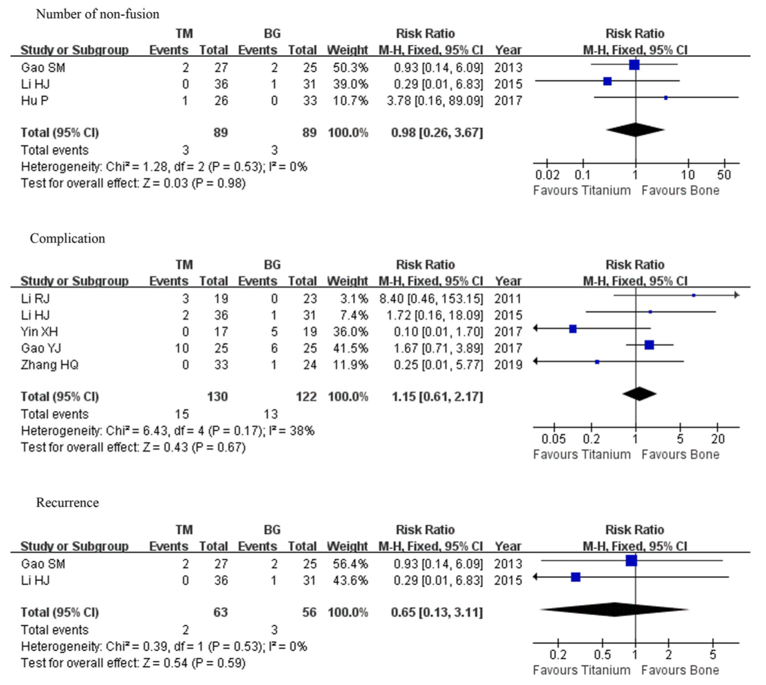 A meta-analysis of the safety and effectiveness of titanium mesh versus bone graft alone for the treatment of thoracolumbar tuberculosis