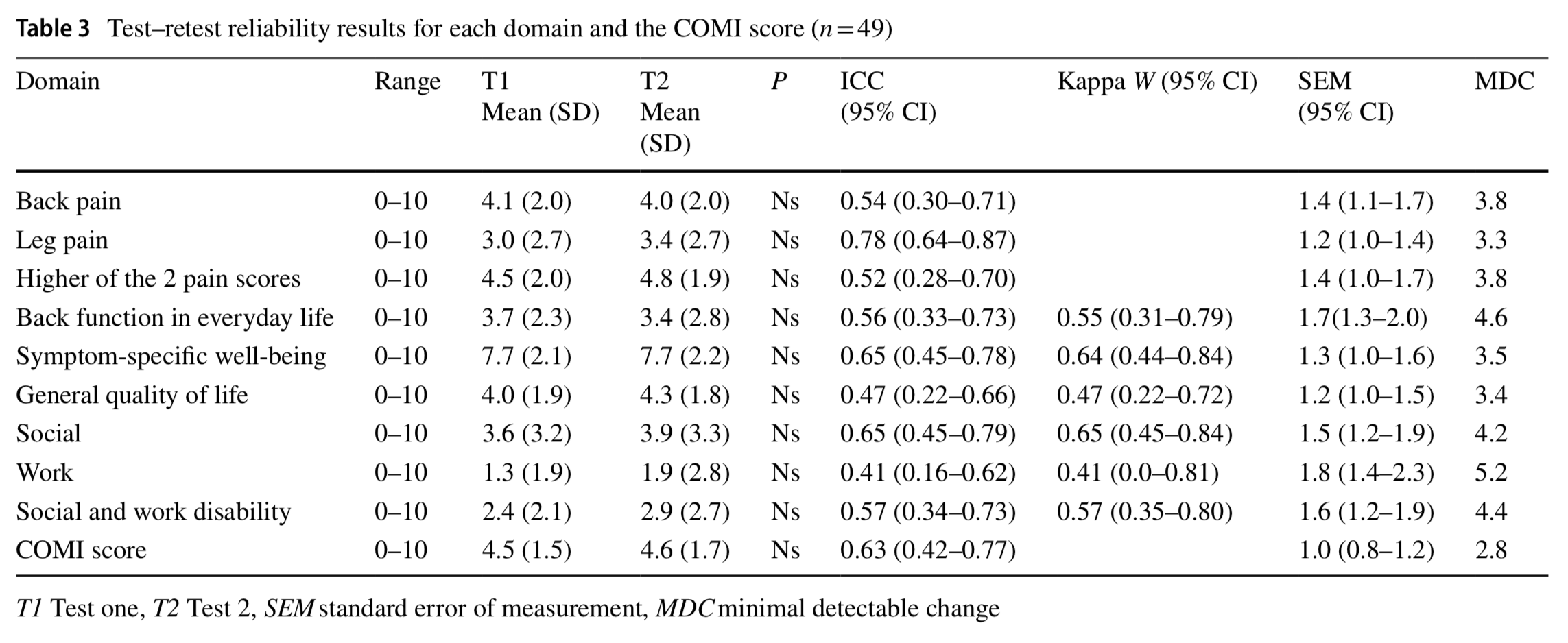 Cross-cultural adaption and validation of the Swedish version of the Core Outcome Measures Index for low-back pain