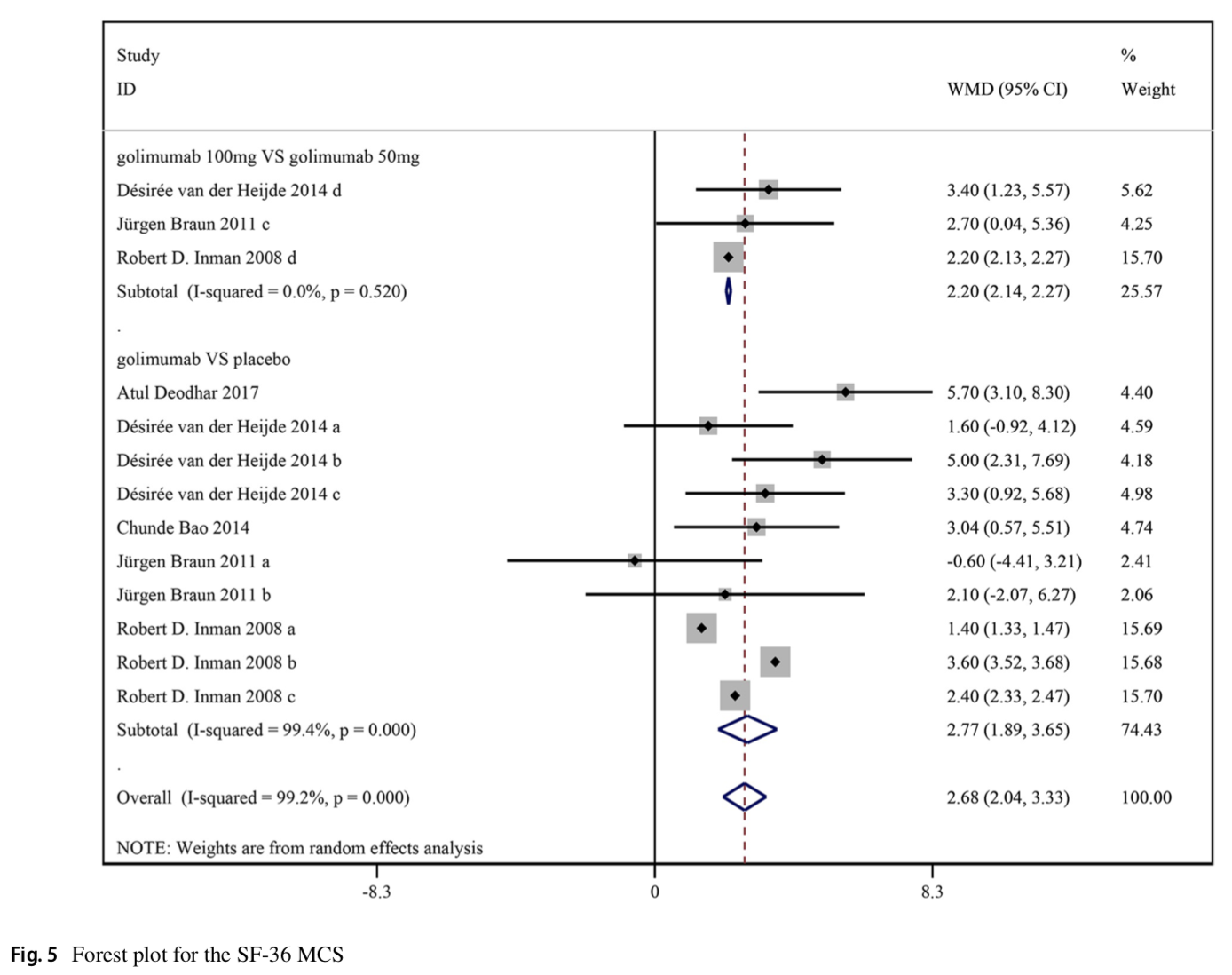 Patients with ankylosing spondylitis treatment by golimumab: a systematic review and meta-analysis