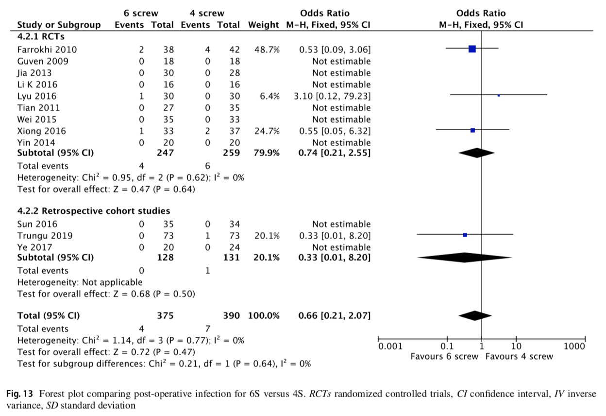 Pedicle screw fixation of thoracolumbar fractures: conventional short segment versus short segment with intermediate screws at the fracture level—a systematic review and meta-analysis