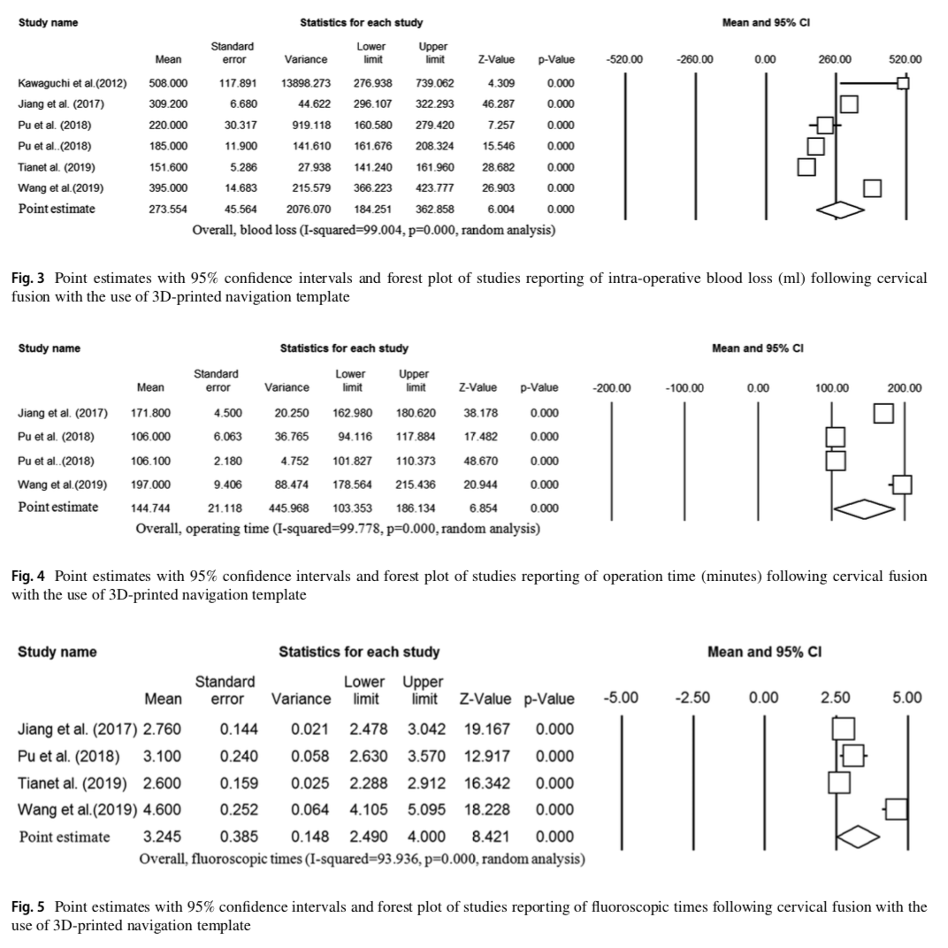 3D-printed navigation template in cervical spine fusion: a systematic review and meta-analysis