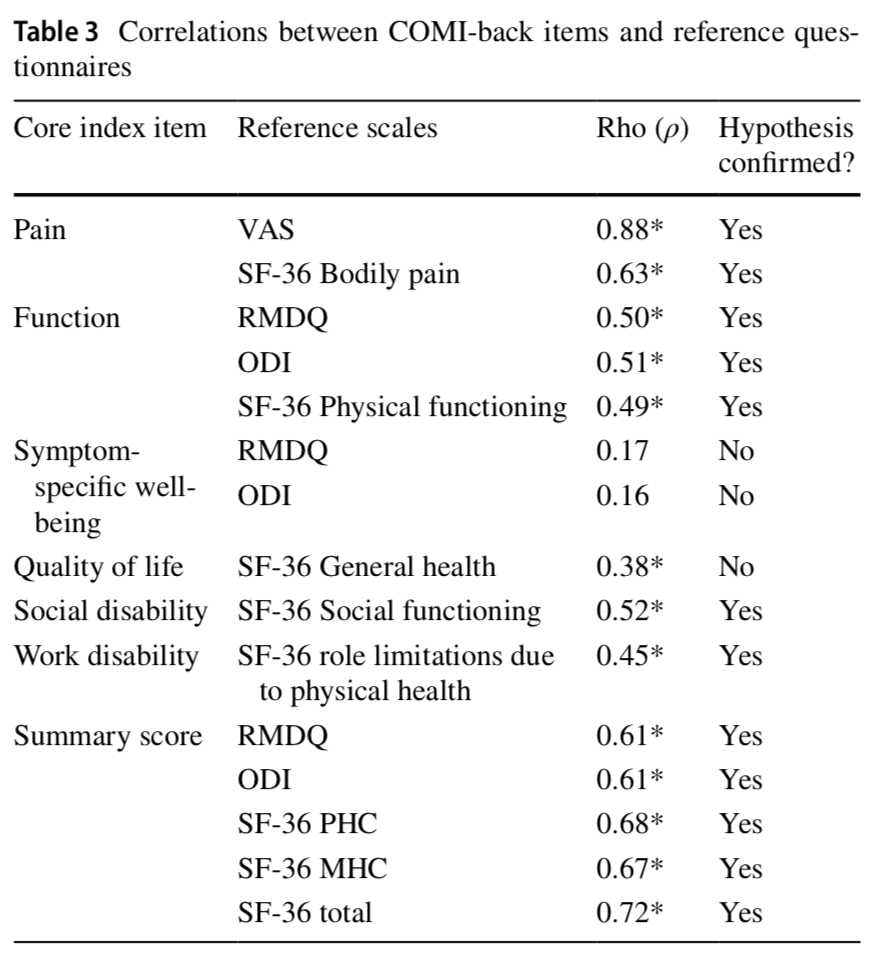 Cross-cultural adaptation and validation of the Arabic version of the Core Outcome Measures Index for the back (COMI-back) in patients with non-specific low back pain