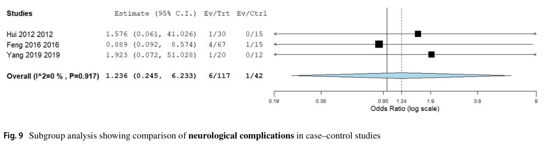 Is detethering necessary before deformity correction in congenital scoliosis associated with tethered cord syndrome: a meta-analysis of current evidence